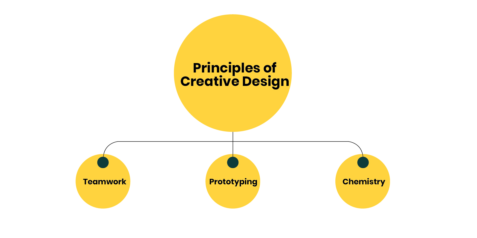 principles of creative design
