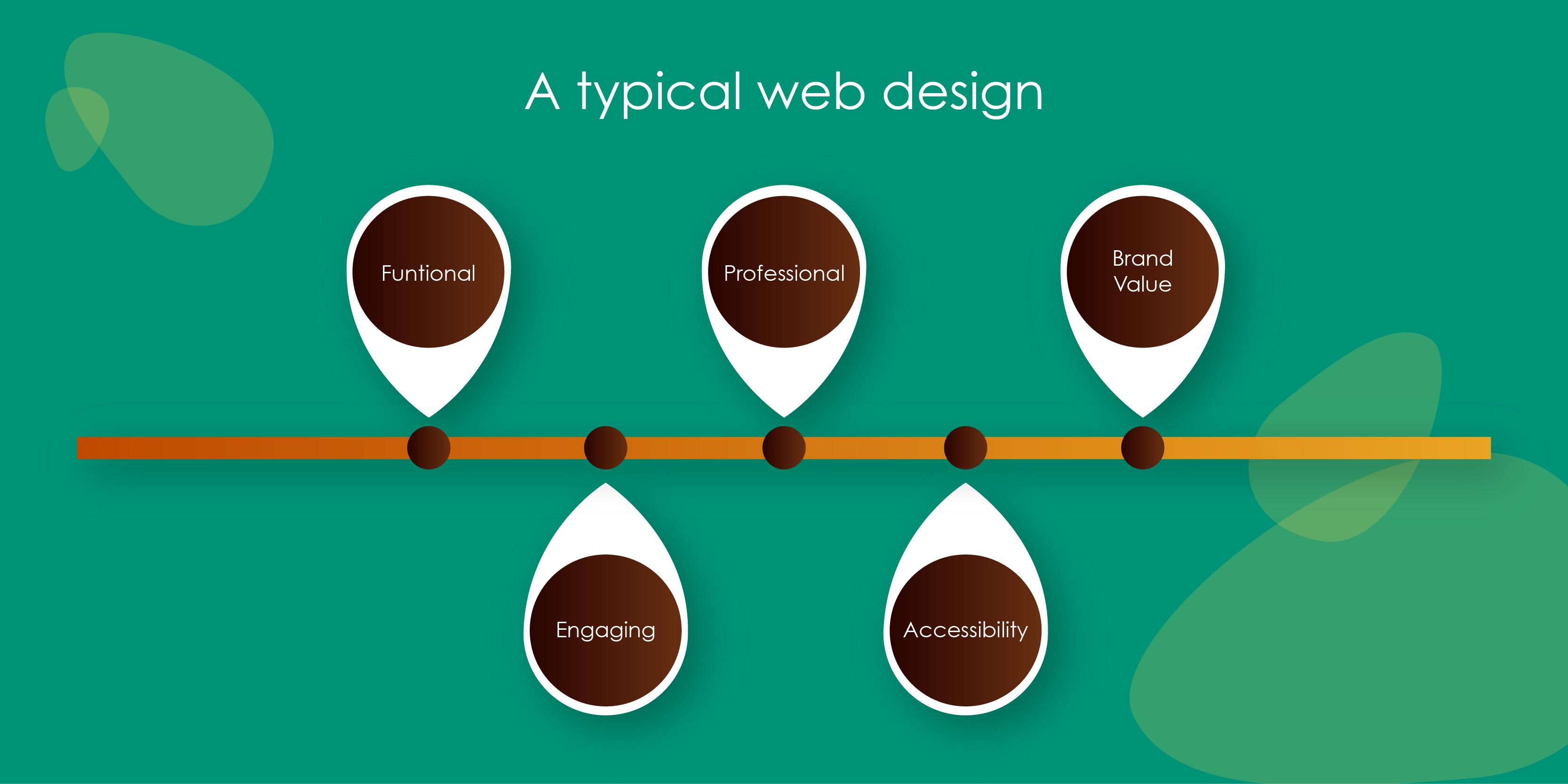 website -designing