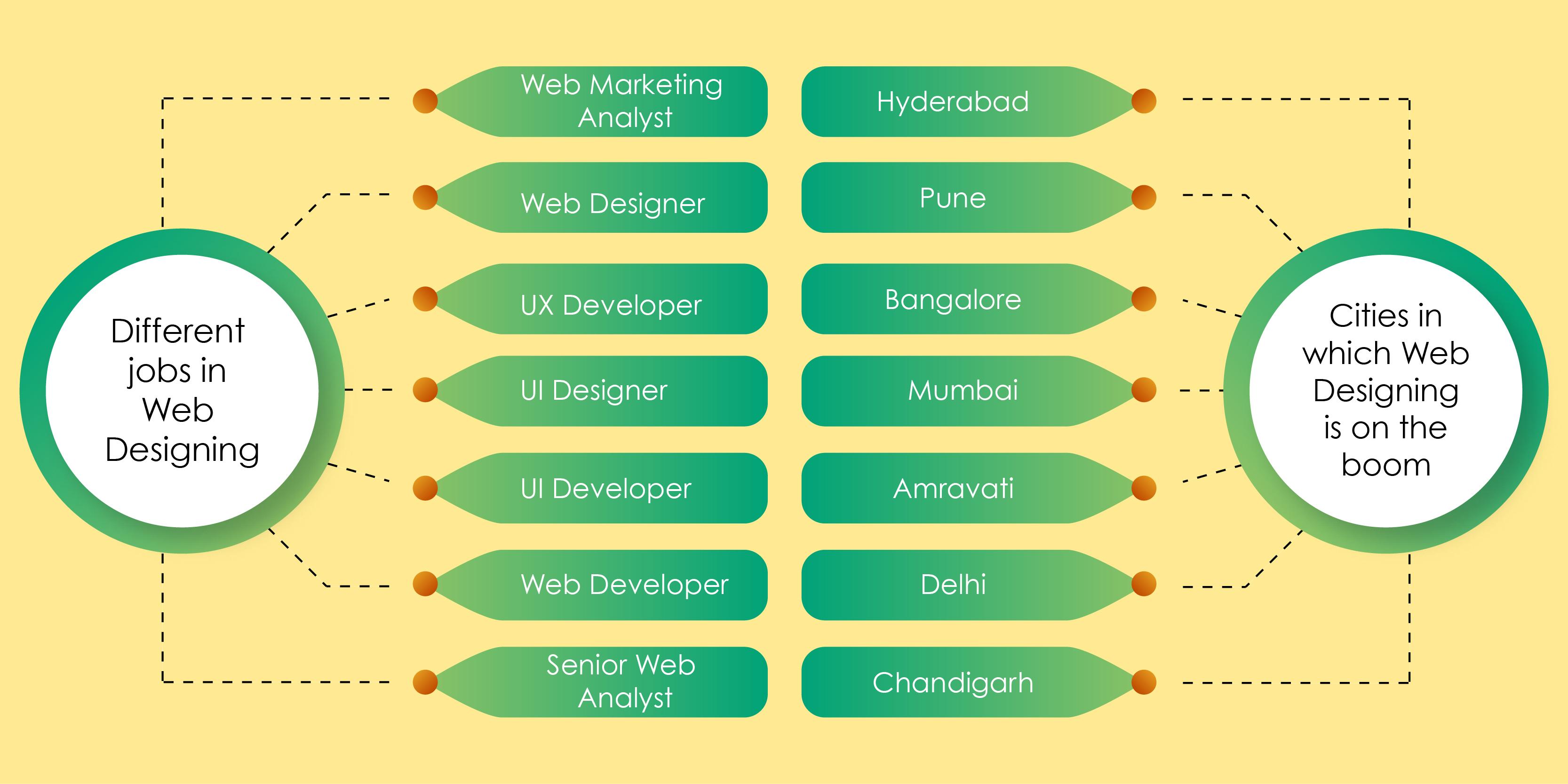 city-job-course