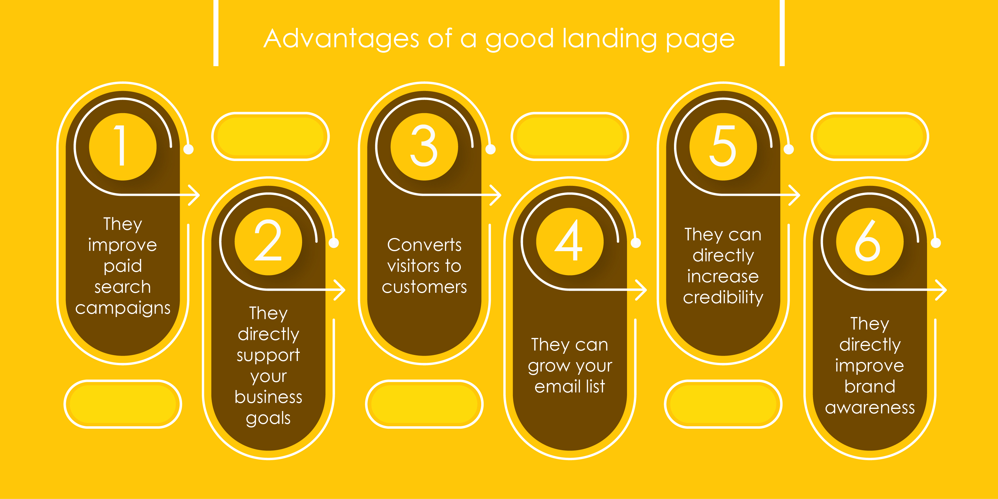 advantages-of-landing-page